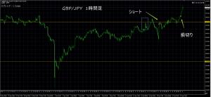 1/17 GBP/JPY 1H