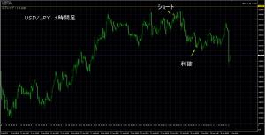 1/29 USD/JPY 1H