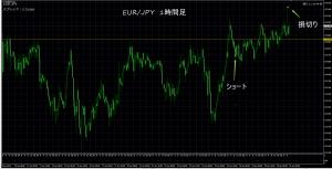1/31 EUR/JPY 1H