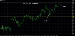 4/16 USD/CHF 1H