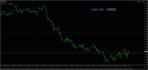 5/4 AUD/USD 1H