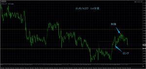 5/9 EUR/NZD 15M
