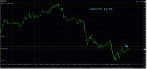 5/17 EUR/USD 15M