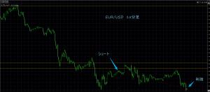 5/18 EUR/USD 15分足