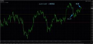 5/25 AUD/USD 1H