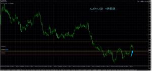 5/23 AUD/USD 4H