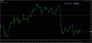 6/21 EUR/USD 1H