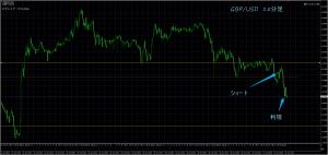 6/27 GBP/USD 15M