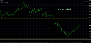 2/21 USD/JPY 1H