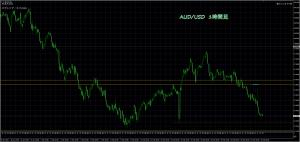 2/22 AUD/USD 1H