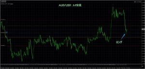 3/6 AUD/USD 15
