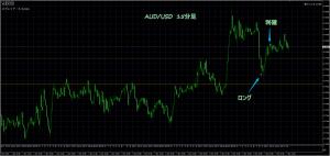 3/7 AUD/USD 15M