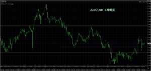 3/7 AUD/USD 1H