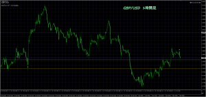 3/7 GBP/USD 1H