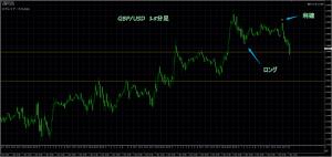 3/7 GBP/USD 15M