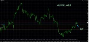 3/6 GBP/USD 15M