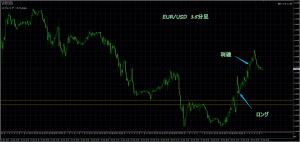 3/20 EUR/USD 15M