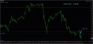 3/29 GBP/USD 15M