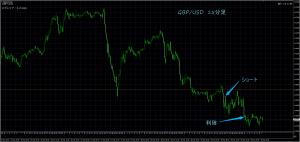3/30 GBP/USD 15