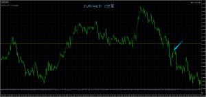 3/29 EUR/AUD 5M