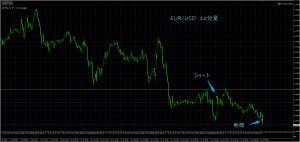 7/13 EUR/USD 15M