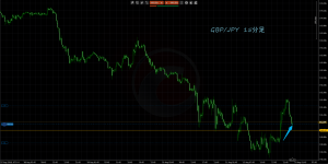 8/13 GBP/JPY 15M