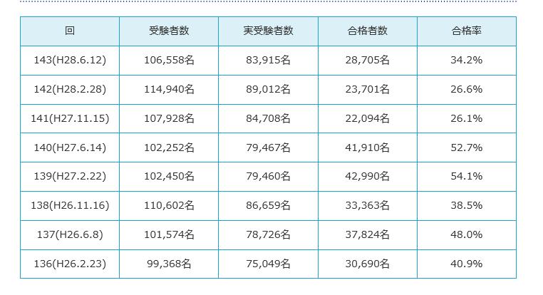 簿記3級合格率