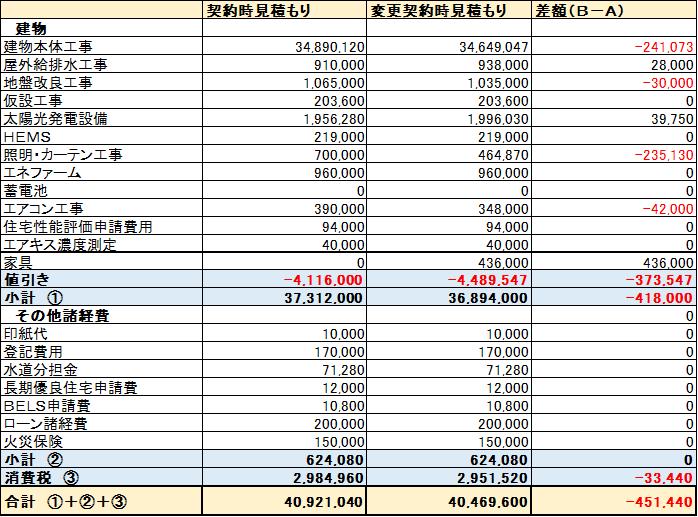 積水ハウス契約時と変更契約時の概算見積もり比較表