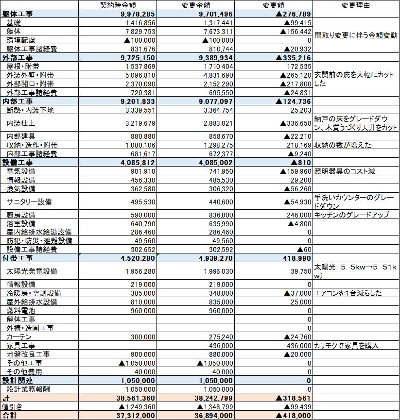 積水ハウス契約時と変更契約時の詳細見積もり比較表