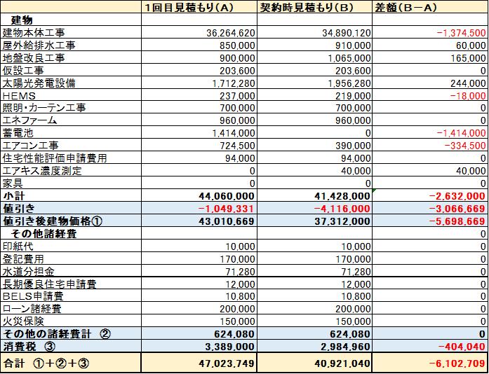 積水ハウス契約前の見積もりと契約時の見積もり比較