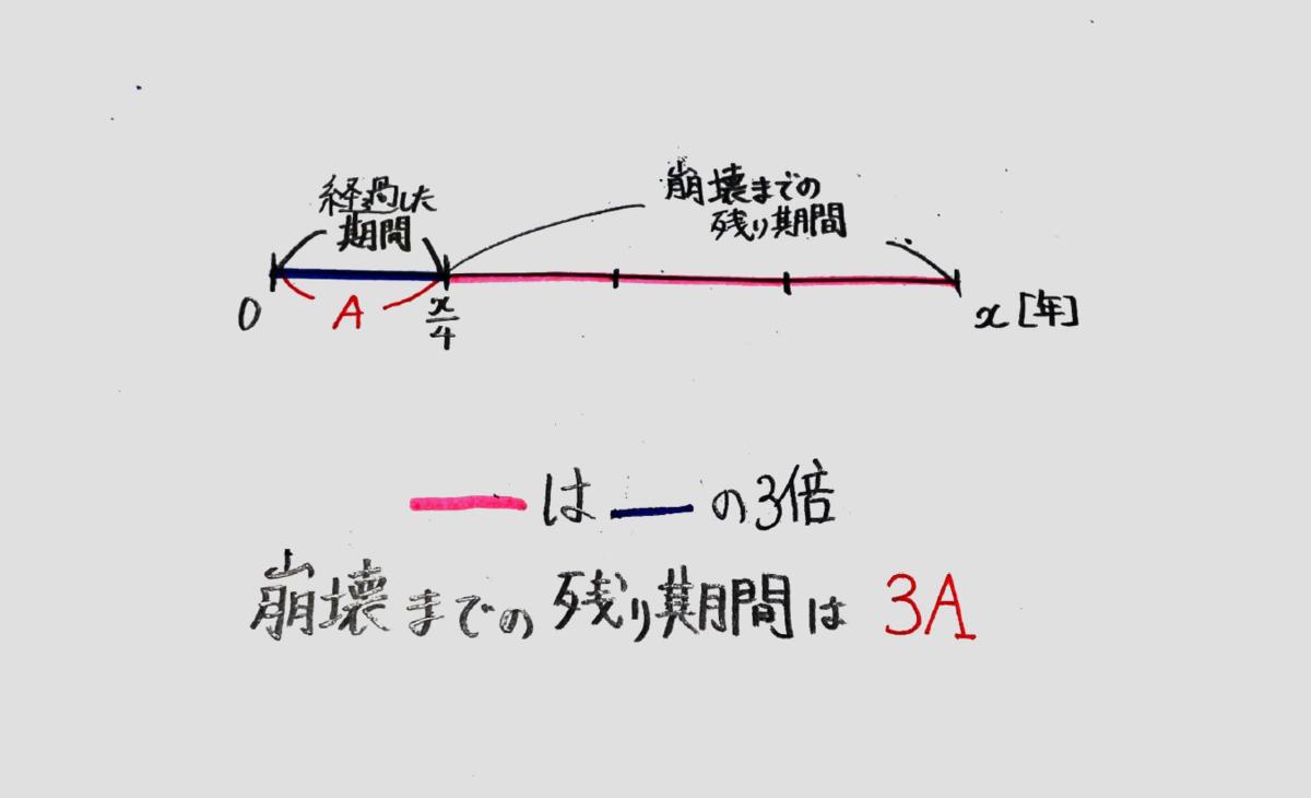 f:id:manabiya-eichi07:20210507011520p:plain