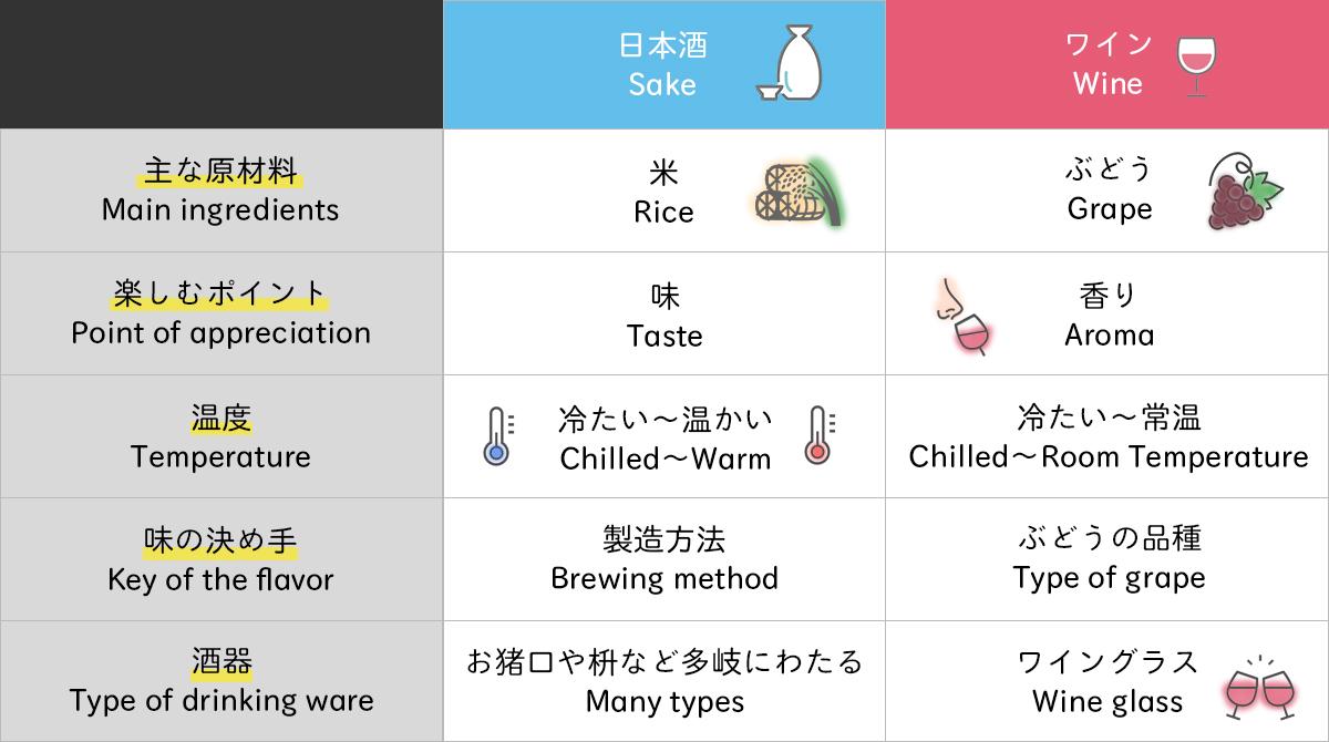 日本酒とワインの違い