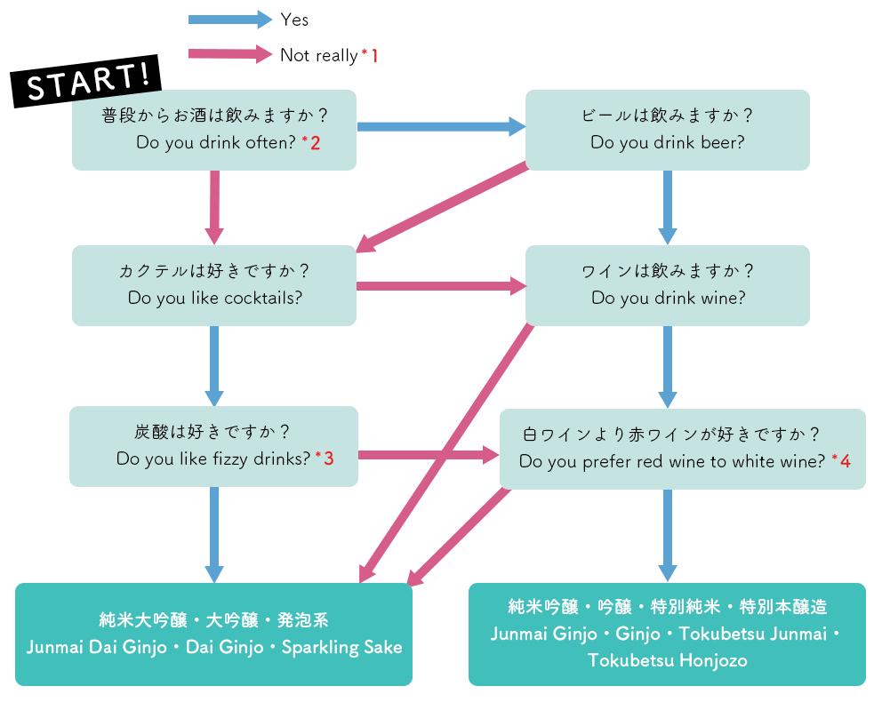 日本酒診断チャート