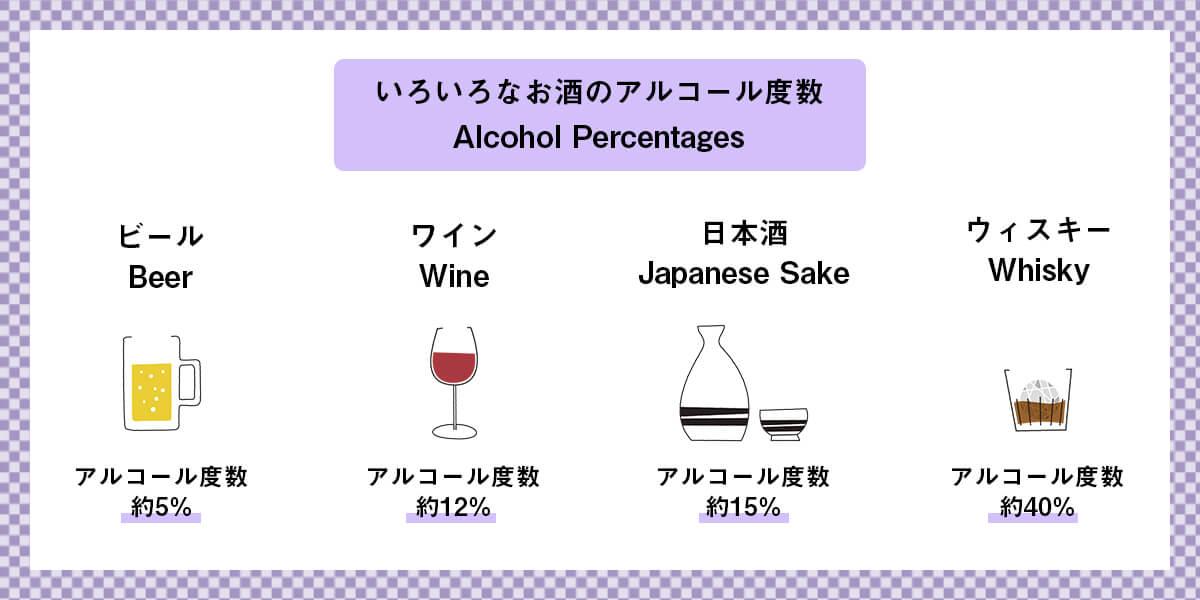 いろいろなお酒のアルコール度数
