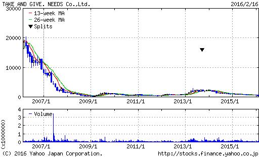 T&G株価チャート