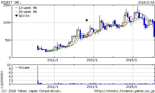 エスクり株価チャート