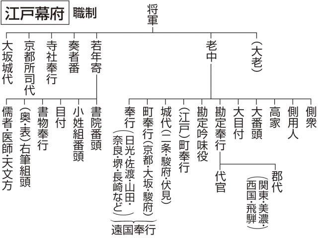 江戸 幕府 の 仕組み