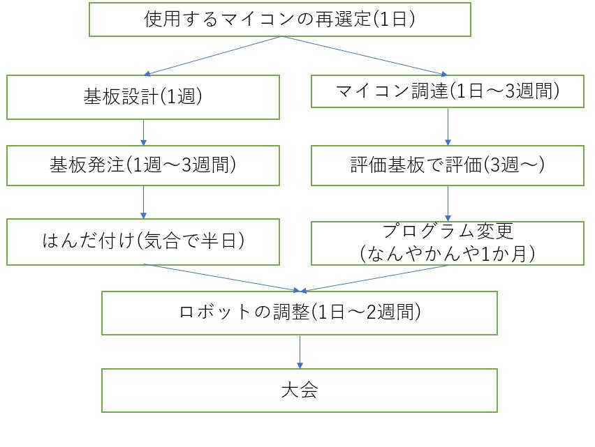 f:id:manboo17:20191205014855p:plain