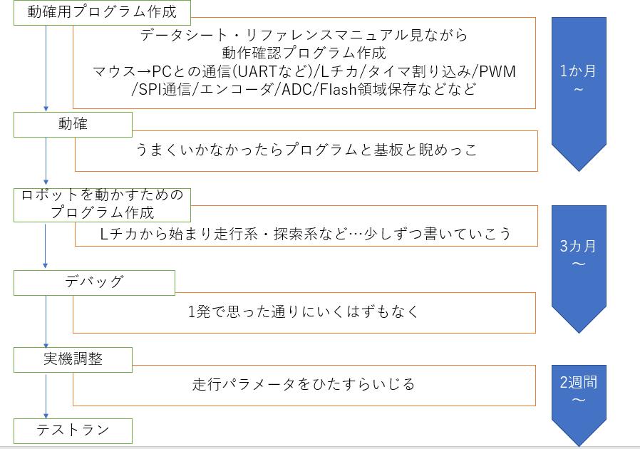 f:id:manboo17:20191205062654p:plain