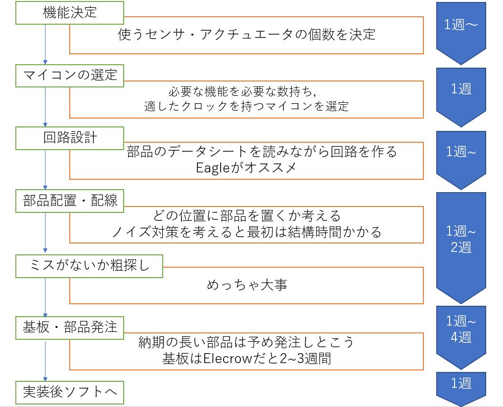 f:id:manboo17:20191206124108p:plain