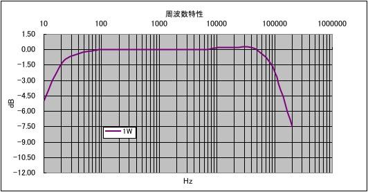 陸號機周波数特性