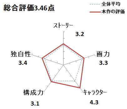 f:id:mangadake:20151123173646p:plain