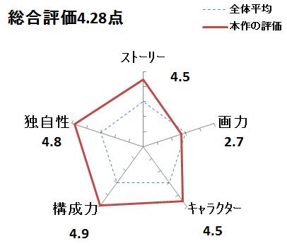 f:id:mangadake:20151123174321p:plain