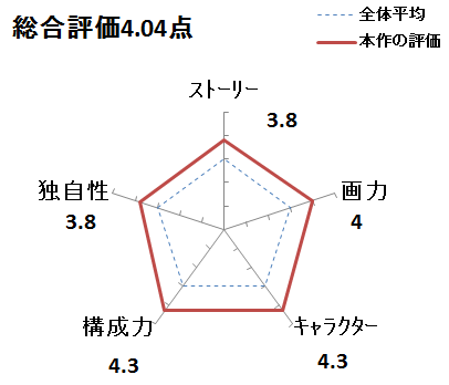 f:id:mangadake:20151123211143p:plain