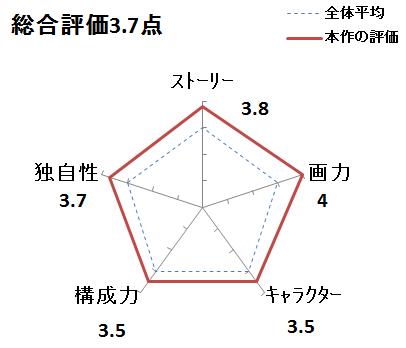 f:id:mangadake:20151125073143p:plain