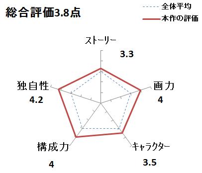 f:id:mangadake:20151125211127p:plain