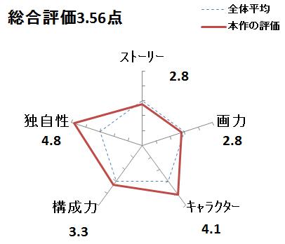 f:id:mangadake:20151125214525p:plain