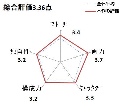 f:id:mangadake:20151125215840p:plain