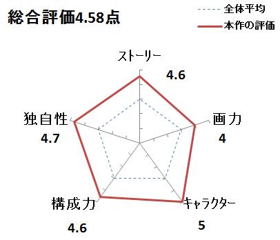 f:id:mangadake:20151125223542p:plain
