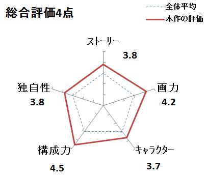 f:id:mangadake:20151125231538p:plain